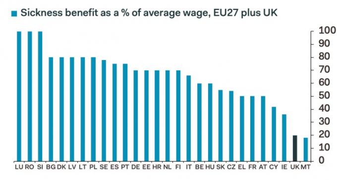 Sick pay levels across Europe