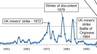 Strikes from the late 50s to the early 90s
